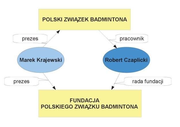sieć krajewski - czaplicki [jpg]