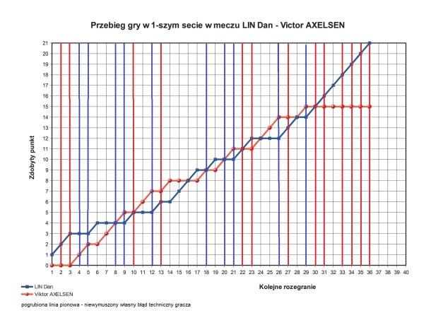 2016-io-analiza-punktowa-gry-axelesenprzlin-s1-jpg