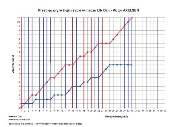 2016-io-analiza-punktowa-gry-axelesenprzlin-s2-jpg