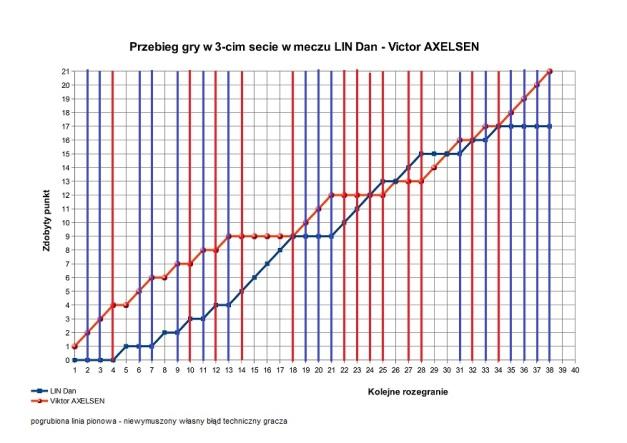 2016-io-analiza-punktowa-gry-axelesenprzlin-s3-jpg