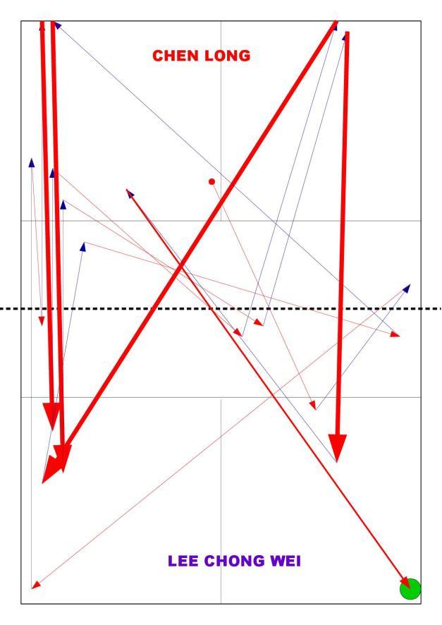 Opis: linie koloru czerwonego - uderzenia CHEN'a, linie koloru niebieskieg0 - uderzenia LEE; pogrubiona linia czrewona - zbicia, pole zielone - miejsce posłania ostatniej lotki w rozegraniu przez Chen'a